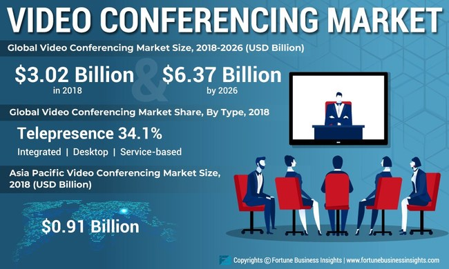 Video Conferencing Market Analysis, Insights and Forecast, 2015-2026