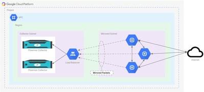 How it works: Google Cloud traffic mirroring to Flowmon