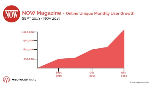 Nowtoronto.com Reports All-time High Readership Figures (CNW Group/Media Central Corporation Inc.)