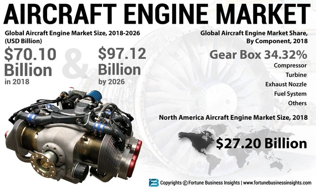 Aircraft Engine Market Analysis, Insights and Forecast, 2015-2026