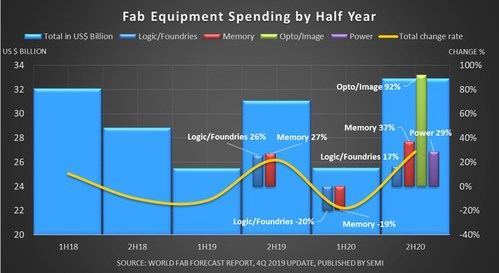 Figure 1: Fab equipment spending by half year and change rates of main investment contributors