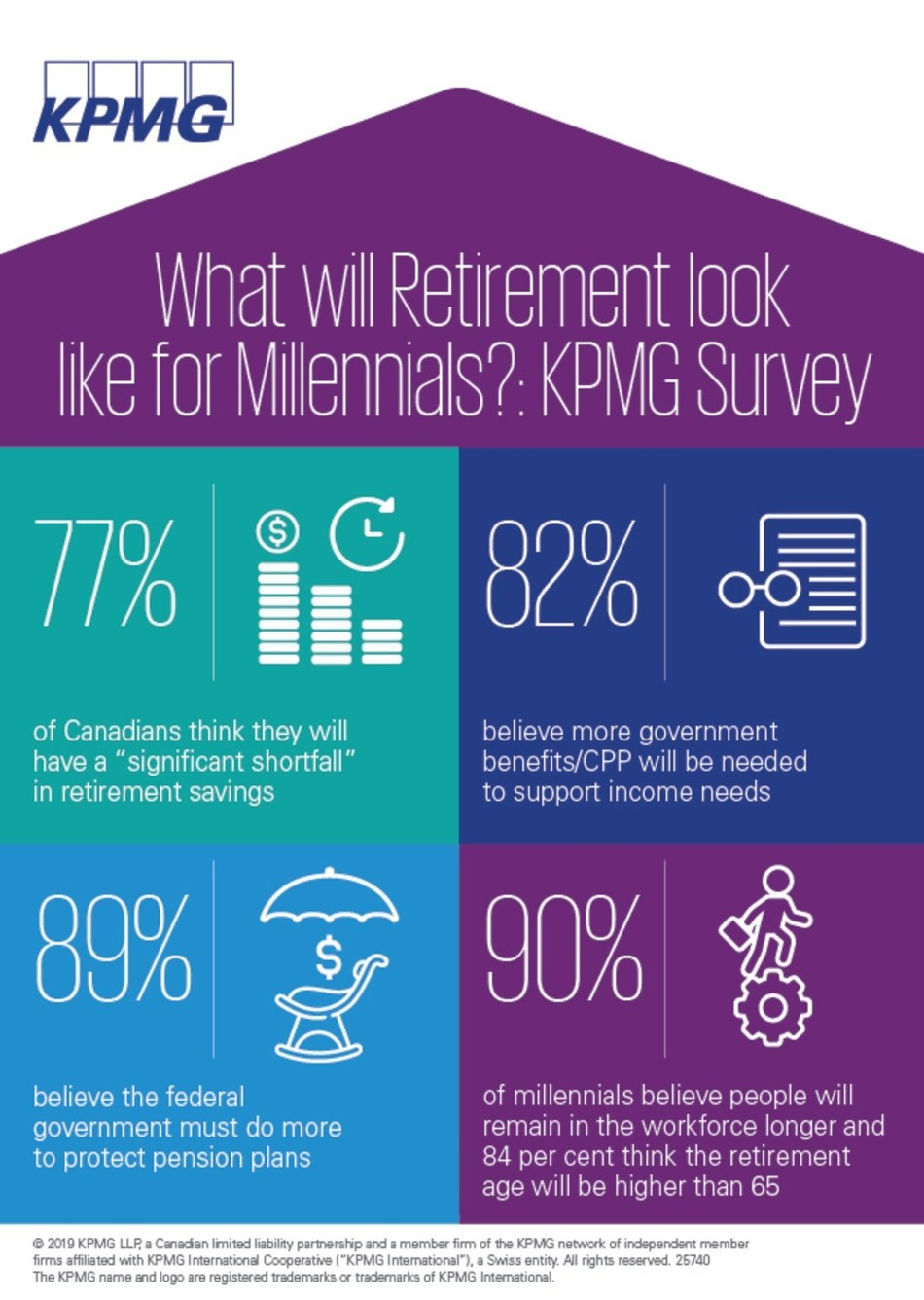 What will Retirement Look Like in 2050?: KPMG in Canada Poll (CNW Group/KPMG LLP)