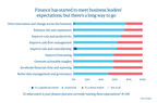 Only 13% of Finance Organizations Use Artificial Intelligence, Analytics, and Automation for Enterprise-wide Transformation, According to Genpact Research