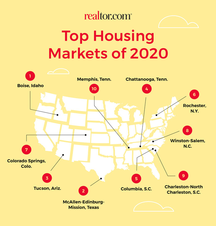 Realtor.com® Top Housing Markets of 2020
