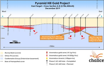 Figure 2. Karri Target Cross Section A-B (5,986,400mN) (CNW Group/Chalice Gold Mines Limited)