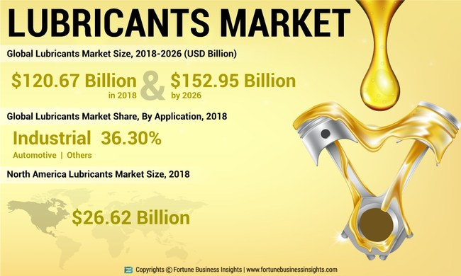 FBI_Lubricants_Market