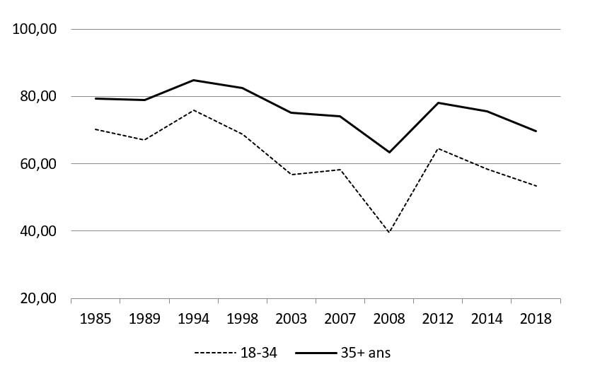Évolution du taux de participation des jeunes électeurs de 1985 à 2018 (Groupe CNW/Directeur général des élections)
