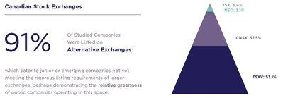 The Stock Exchange Breakdown (CNW Group/Chartered Business Valuators Institute)