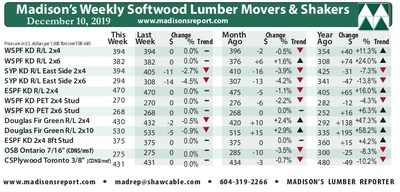 Madison's weekly softwood lumber and panel prices compared to last week, last month, last year. (CNW Group/Madison's Lumber Reporter)