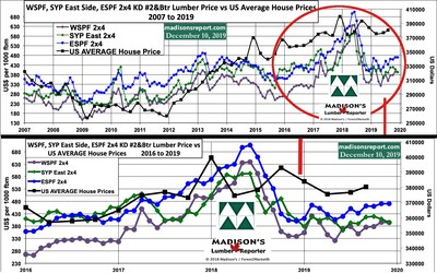 Average US House Sales Price vs Benchmark North American Construction Framing Dimension Softwood Lumber Prices: 3Q 2019 (CNW Group/Madison's Lumber Reporter)