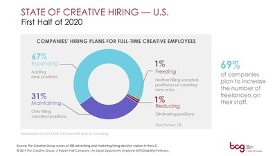 Research from The Creative Group reveals in-demand creative skills for the first half of 2020. For additional information, visit https://www.roberthalf.com/blog/management-tips/the-state-of-creative-hiring-us.