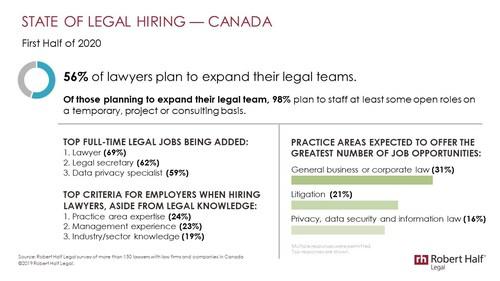State of Legal Hiring Q1/Q2 2020 (CNW Group/Robert Half Legal)