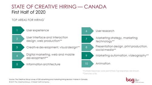 Creative hiring demands (CNW Group/The Creative Group)