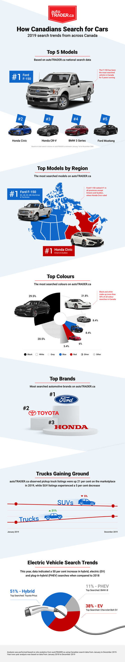 autoTRADER.ca, Canada's most trusted automotive marketplace, mines and analyzes its site search data each year, to capture the pulse of Canadian car buyers' interests. (CNW Group/autoTRADER.ca)