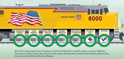Union Pacific Completes Positive Train Control Implementation; Interoperability Efforts Continue