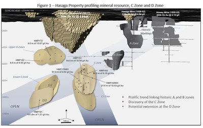 Figure 1 – Hasaga Property profiling mineral resource, C Zone and D Zone (CNW Group/Premier Gold Mines Limited)