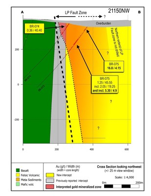 Figure 2: Cross section 21150 looking northwest, the first drill section completed into the Gap zone. (CNW Group/Great Bear Resources Ltd.)