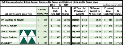 2x4 Dimension Softwood Lumber Prices: Current Compared to Recent and Historical Highs, and to Historical Lows (CNW Group/Madison's Lumber Reporter)