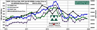 Median US House Sales Price vs Benchmark North American Construction Framing Dimension Softwood Lumber Prices: 2016 - 2019 (CNW Group/Madison's Lumber Reporter)