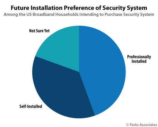 Parks Associates: Future Installation Preference of Security System