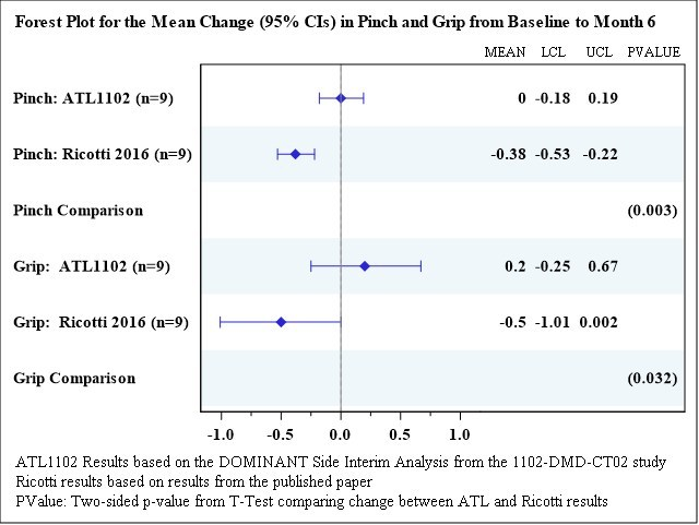 Ricotti et. al 2016 . PLoS One, 11(9) e0162542  (are historical results from a Non – Ambulant cohort of 9 DMD patients all on CS for 6 months)
