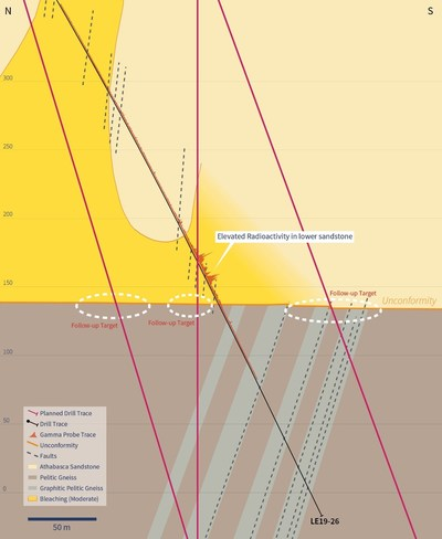 Figure 5 – Planned Follow-up Drilling on the 5185E Section (CNW Group/IsoEnergy Ltd.)