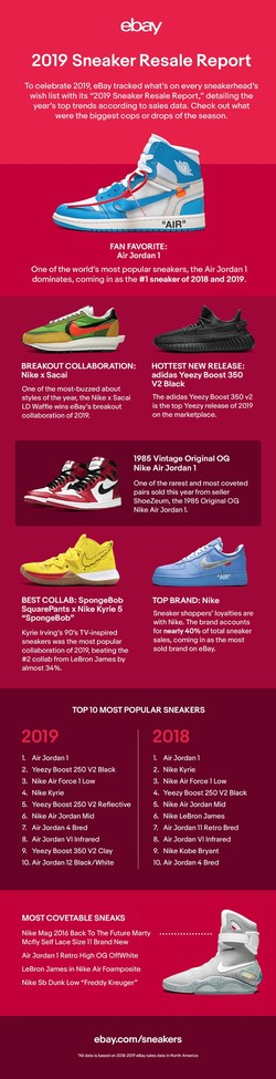 "eBay's new ""2019 Sneaker Resale Report"" reveals the top trends in sneaker culture in 2019 according to sales data."