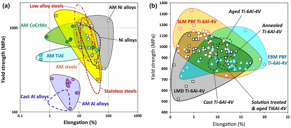 Materials property space for room temperature yield strength vs. elongation of alloys produced by AM and conventionally manufactured alloys