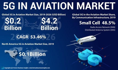 5G in Aviation Market Analysis, Insights and Forecast, 2019-2026