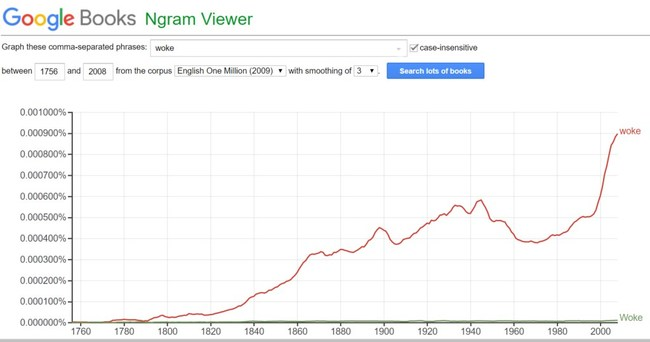 Woke, the Top Trending Word of 2019 for Global English thus far has dramatically risen in U.S.  during the last decade as shown in the Google Ngram graph.