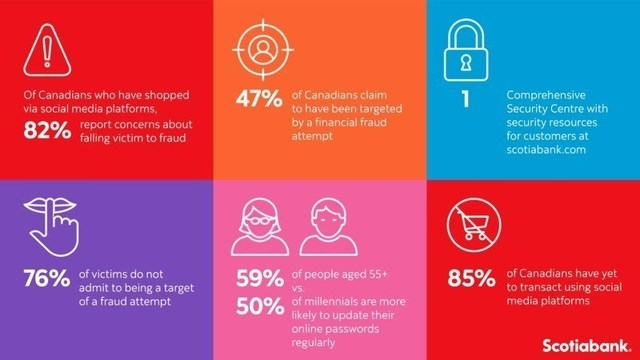 The Scotiabank survey polled 1,519 adults coast to coast and uncovered some important insights into Canadians' banking habits and knowledge of fraud. (CNW Group/Scotiabank)