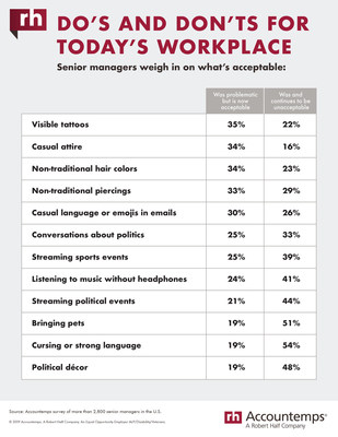 According to a new Accountemps survey, using foul language (54%), bringing pets (51%) and displaying political décor (48%) are the top workplace behaviors that continue to be unacceptable. About one-third of companies now see no problem with employees donning visible tattoos (35%), casual attire (34%) and non-traditional hair colors (34%). View the data table for the full results: https://www.roberthalf.com/blog/job-market/dos-and-donts-for-todays-workplace.