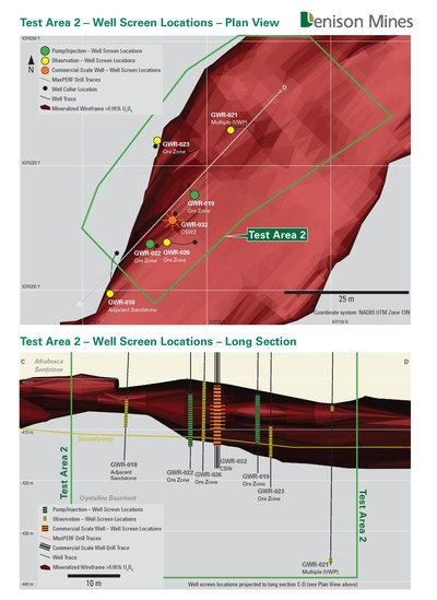 Figure 3: Plan map and long section showing Pump/Injection wells, Observation wells and CSW2 completed for ISR field testing in Test Area 2. (CNW Group/Denison Mines Corp.)