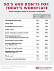 Workplace Etiquette 2020: Survey Shows Canadian Employers Feel Foul Language, Pets Biggest Office Offenses; Non-Traditional Piercings Are A-Okay