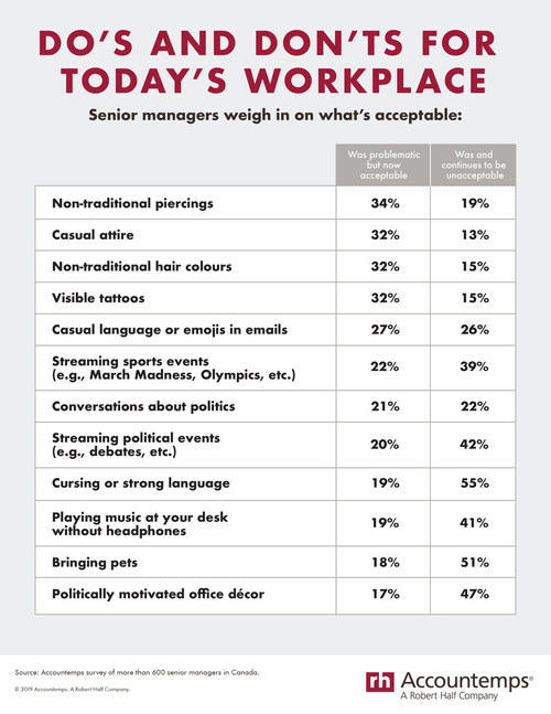 Workplace Etiquette 2020: Survey Shows Canadian Employers Feel Foul Language, Pets Biggest Office Offenses; Non-Traditional Piercings Are A-Okay (CNW Group/Accountemps)