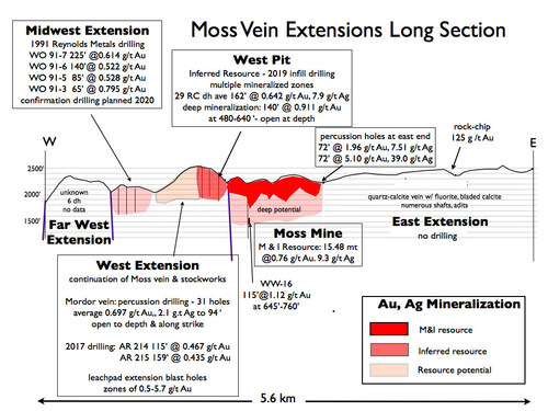 Moss Vein Extensions Long Section (CNW Group/Northern Vertex Mining Corp.)