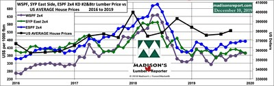 Average US House Sales Price vs Benchmark North American Construction Framing Dimension Softwood Lumber Prices: 2016 - 2019 (CNW Group/Madison's Lumber Reporter)