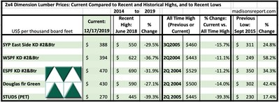 2x4 Dimension Softwood Lumber Prices December 17: Compared to Recent and Historical Highs, and to Historical Lows (CNW Group/Madison's Lumber Reporter)