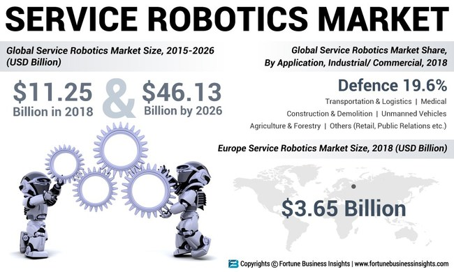 Service Robotics Market Analysis, Insights and Forecast, 2015-2026