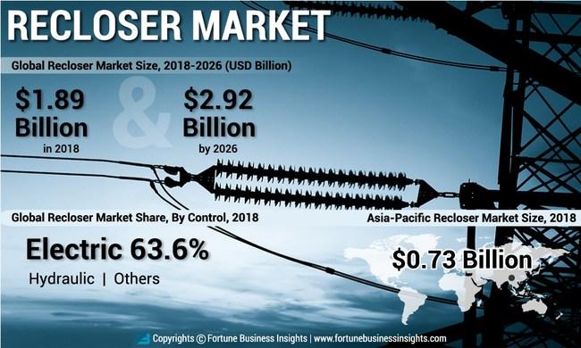 Recloser Market Analysis (USD Billion), Insights and Forecast, 2015-2026