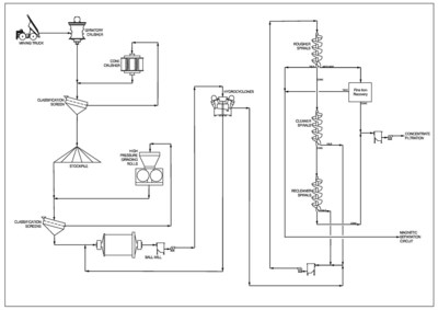 Figure 1: Simplified flowsheet for comminution and spiral circuits (CNW Group/Oceanic Iron Ore Corp.)