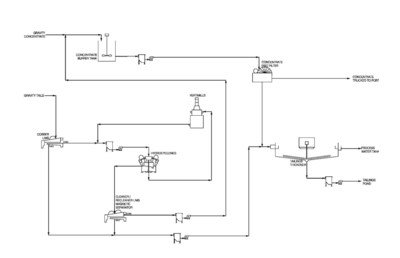 Figure 2: Simplified flowsheet for magnetic separation, regrind and dewatering circuits (CNW Group/Oceanic Iron Ore Corp.)