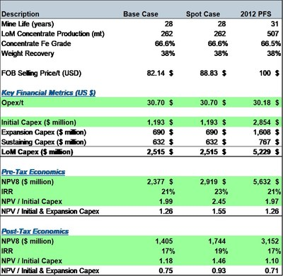 Table 1 – Summary Results of the Study (CNW Group/Oceanic Iron Ore Corp.)