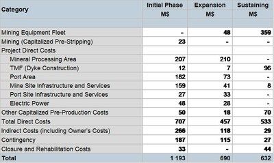 Table 7 – Capital Costs (CNW Group/Oceanic Iron Ore Corp.)
