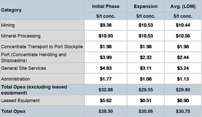 Table 8 – Operating Costs (Excluding Royalties) (CNW Group/Oceanic Iron Ore Corp.)