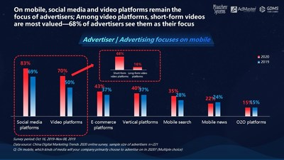 It comes as no surprise that social media and video marketing will become more and more popular in a mobile-first country, suggests the China Digital Marketing Trends 2020 report by Miaozhen Systems, AdMaster and GDMS.