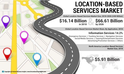 Location-Based Services Market Analysis, Insights and Forecast, 2015-2026