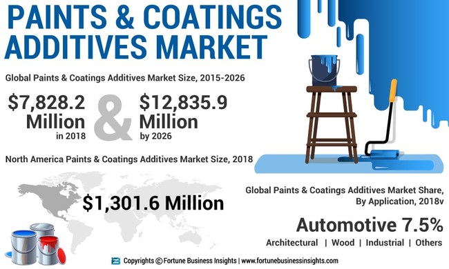 Paints_and_Coatings_Additives
