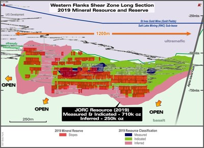 Figure 2: Long Section of Western Flanks looking east showing the extent of the Gold Mineral Reserve mine development in relation to the Gold Mineral Resource. (CNW Group/RNC Minerals)