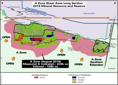 Figure 3: Long Section of A Zone looking east showing the extent of the Gold Mineral Reserve mine development in relation to the Gold Mineral Resource. (CNW Group/RNC Minerals)